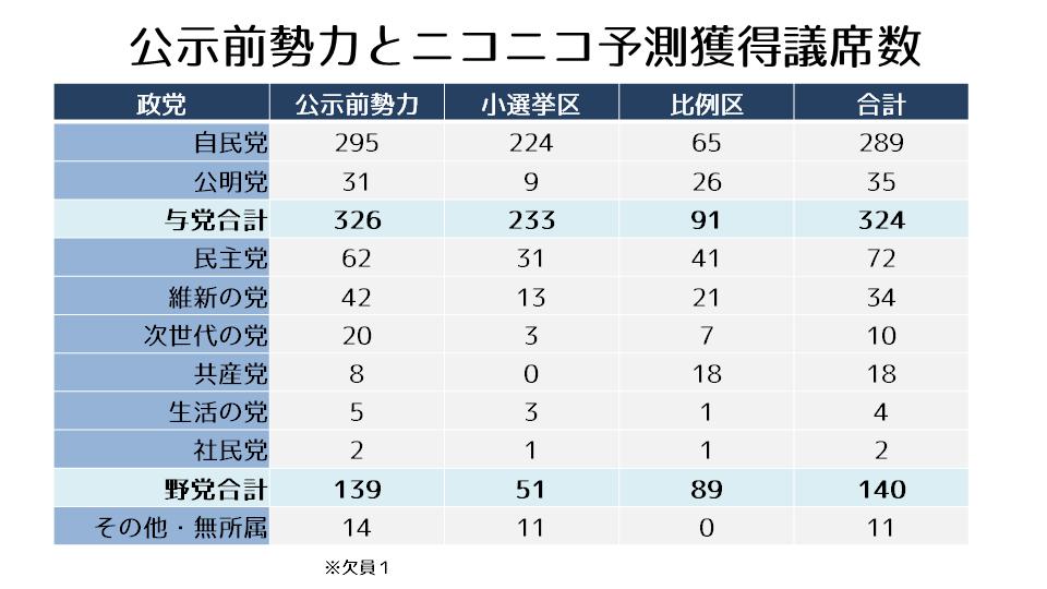 再修正_ニコニコ予測獲得議席数_一覧表.png