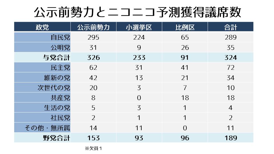 公示前勢力とニコニコ予測獲得議席数.pngのサムネール画像