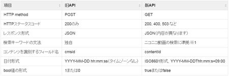 スナップショットAPIの比較表2.jpg